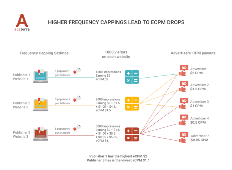 CPM Rates for Publishers Depend On Frequency Cappings