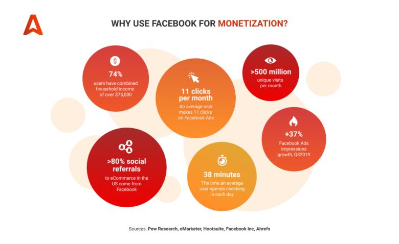 Helpful Facebook statistics