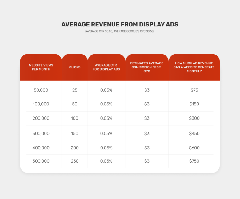 AVERAGE REVENUE FROM DISPLAY ADS