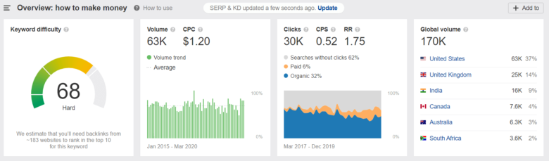 Ahrefs assesses the interest in blogging niches
