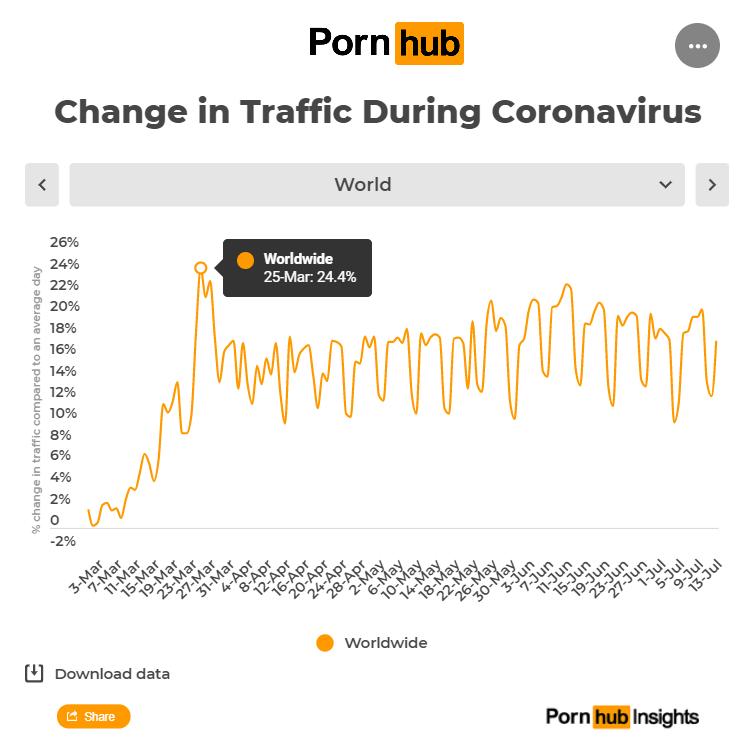 Pornhub traffic peaks on March 2020