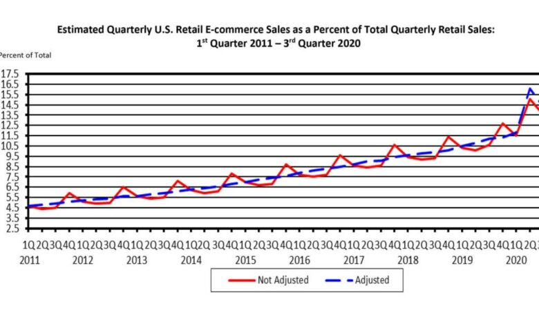 Ecommerce sales percentage
