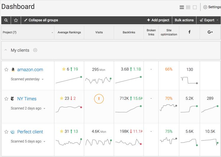 WebCEO tool dashboard