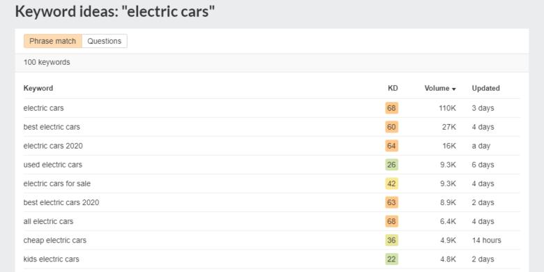 Ahrefs keyword ideas for electric cars