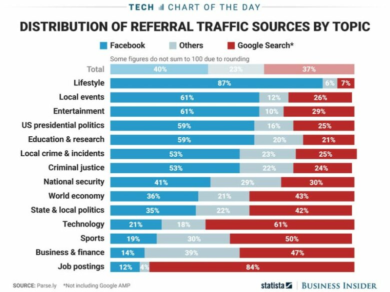 Distribution of referral traffic sources by topic by statista