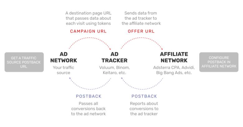 How postback URL works