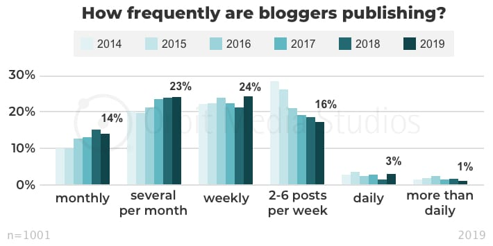 Gráfico de frequência de postagem de blog pela mídia Orbit