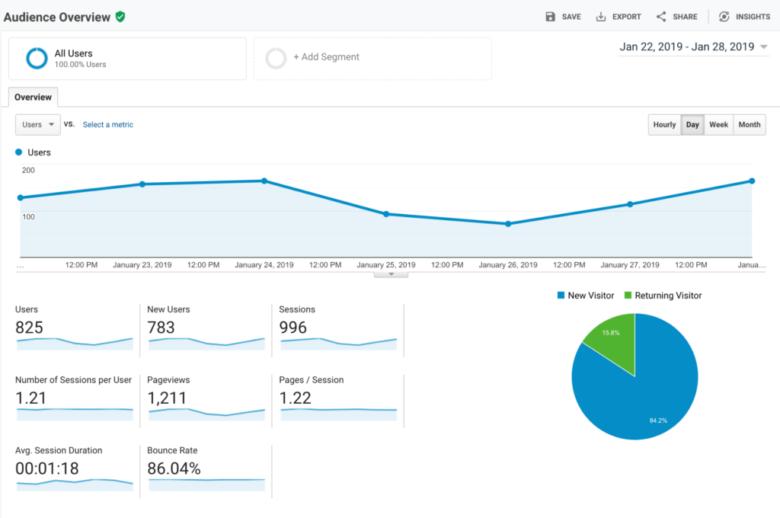 Visão geral do público do Google Analytics