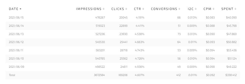 CPC campaign stats
