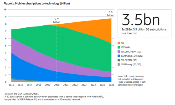 4G traffic to increase - Ericsson Mobility Report