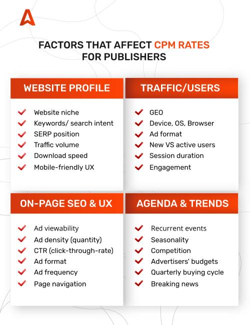 CPM checklist