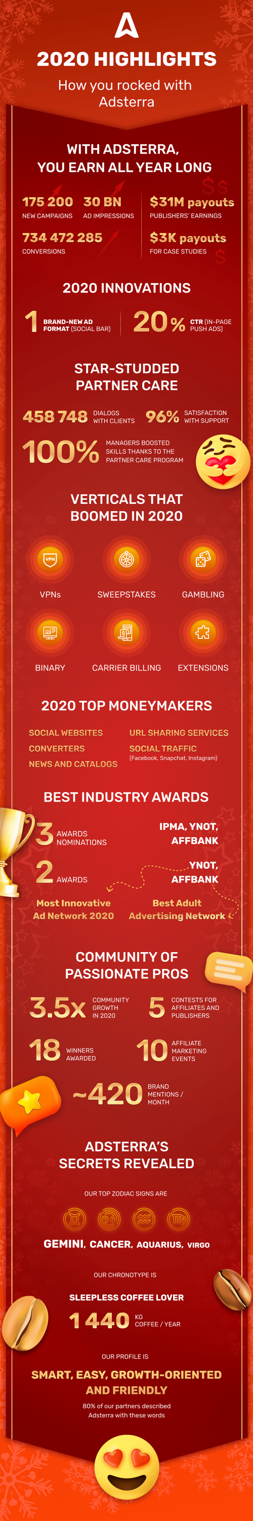 Infographics_2020 Highlights_Adsterra